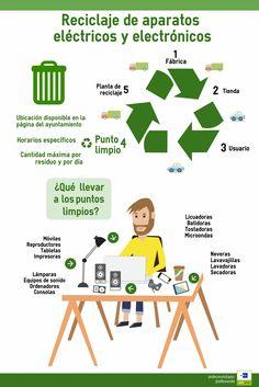 El proceso de reciclaje de RAEEs. EFE