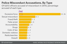 FERGUSON  Allegations Of Police Misconduct Rarely Result In Charges  fischerbaum-datalab-police-misconduct-2