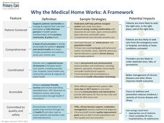 Infographic: Why the Medical Home Works   Patient-Centered Primary Care Collaborative