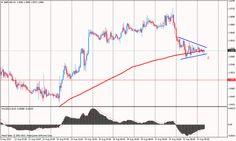 Órás elemzés alapján csökkenés várható a GBP/USD devizapáron