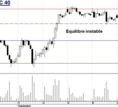 Turbo+CAC+40+:+Equilibre+instable