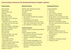 fragile x syndrome Down Syndrome, Learning Disabilities, Behavior Management, Online Images, Special Needs, Pediatrics, Adhd, Disorders, Teaching Ideas
