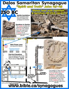 First Century Synagogue Top Plans: Delos, Greece 250 BC Old Testament Bible, New Testament, Israel History, Ancient History, Jesus Painting, Bible Knowledge, Bible Truth, Torah, Faith Quotes