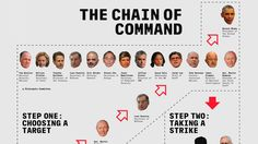 """""""The Drone Papers"""" Reveals How Faulty Intel & Secret """"Kill Chain"""" Mark S..."""
