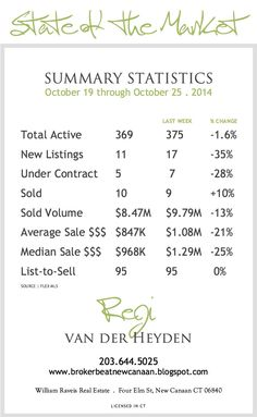 brokerbeat New Canaan: STATS WEEK | The Market • 10.19.14 Week-Over-Week