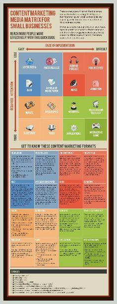 Content marketing media matrix for small business. Inbound Marketing, Marketing Logo, Marketing Digital, Mundo Marketing, Marketing Trends, Marketing Direct, Content Marketing Strategy, Mobile Marketing, Small Business Marketing