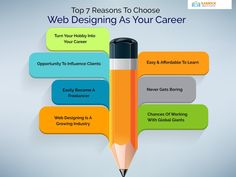 Did you know that you can combine artistic and technical skills to make a career in the IT sector? Here's our latest blog on web designing- a unique, dynamic and growing career in 2021! #WebDesigning #CareerInWebDesigning #CareerAsWebDesigner #WebDesignCourse Seo Training, Training Courses, Career Opportunities, How To Become, Web Design, Unique, Blog, Design Web, Blogging
