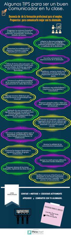 La COMUNICACIÓN didáctica. | Docencia