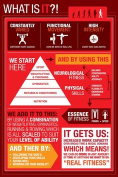What is CrossFit Infographic - Every Last Rep