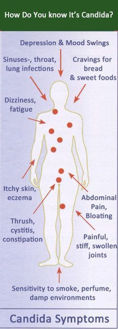 How to Get-Rid of Candida at Home? Read Here: http://www.nomoreyeastinfection.org/candida-yeast-overgrowth/