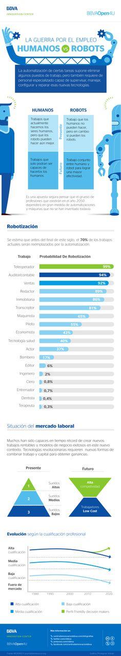 BBVA Open4u - Infografía: la guerra por el empleo, humanos versus robots…