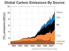 global co2 emissions by source - Google Search