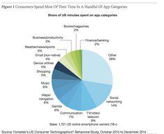 Consumers Spend 85%