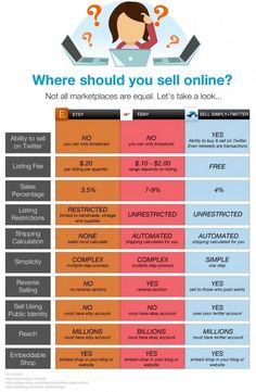 Where Should You Sell Online?