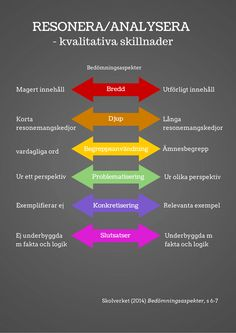 Resonera/analysera bedömningsaspekter – by carina. Learning Theory, Deep Learning, Always Learning, Teaching Materials, Teaching Resources, Learn Swedish, Swedish Language, Study Motivation, Primary School