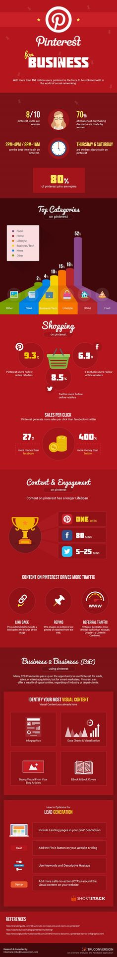 Pinterest infographic gotta love when stuff you love is broken down by the numbers! #pinterest4biz #infographic #socialmedia