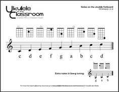 So here is a very useful page from;Ukulele in the Classroom; to help you understand and practice playing these essential notes on your ukulele.