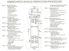 cdl pre trip inspection diagram | Remember: The pre-trip ...