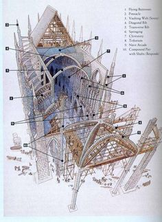 Notre Dame Cathedral: History and Interpretation - - Olivia Homepage Architecture Antique, Art Et Architecture, Cathedral Architecture, Classic Architecture, Historical Architecture, Architecture Details, Architecture Colleges, Computer Architecture, Kunst Poster