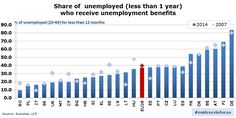 """EU 2015: procentaje de desempleados menos de 1 año recibiendo """"benefits"""""""