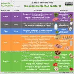 Esta #infografia recoge algunas sales minerales, sus propiedades terapéuticas y fuentes alimentarias. #hierro #yodo #fluor #zinc #selenio