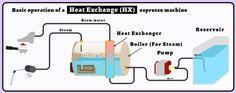 How a Heat Exchanger Espresso Machine Works - Infographic
