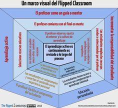 """Raul Santiago en Twitter: """"Un marco visual del Flipped Classroom #Flipped_INTEF #flippedCRIF https://t.co/Z3U1w9srmK"""""""