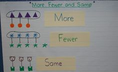 Mini anchor charts: for the students to use at stations. What I Learned in Kindergarten Kindergarten Anchor Charts, Numbers Kindergarten, Teaching Kindergarten, Teaching Ideas, Preschool, Classroom Charts, Math Classroom, Math Charts, Classroom Ideas