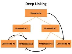 SEO - Internal links