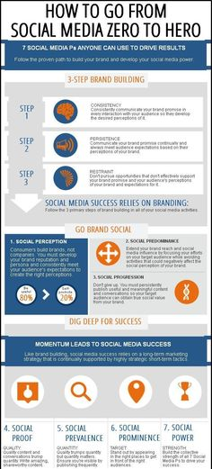 Learn the 3 steps of brand building and 7 P's of social media marketing that drive success. #socialmedia #marketing #business