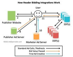 A technical diagram of how header bidding implementations work, the platforms involved, and the pros & cons from the publisher & advertiser perspective. Marketing Channel, Header, Seo, Learning, Platforms, Perspective, Seattle, Diagram, Group