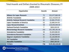 Funding for Rheumatology Research and Training: 2009 - Source: Rheumatology Research Foundation. Arthritis Foundation, Lupus Foundation Of America, Rheumatic Diseases, Autoimmune Disease, Research, Training, Wedding Ring, Search