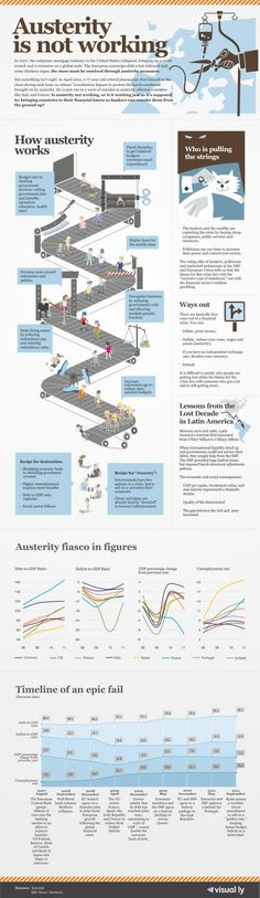 Economic Austerity Is Not Working. In 2007, the subprime mortgage industry in the United States collapsed, bringing on a credit crunch and a recession on a global scale. The European sovereign-debt crisis followed and, some thinkers argue, the mess must be resolved through austerity measures. #Infographic