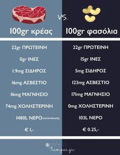 Δείτε τη διατροφική διαφορά οσπρίων σε σχέση με το κόκκινο κρέας. Τα φασόλια είναι μια αληθινή, ρεαλιστική εναλλακτική 😊!!#παιδι #υγεια #διατροφη #vegan #ygeia #paidi
