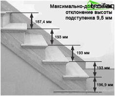Konštrukčné pravidlá schodov a niektoré kresby, ktoré pomáhajú