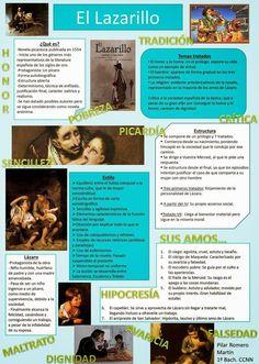Resultado de imagen para ap spanish literature and culture themes and subthemes ppt Spanish Basics, Ap Spanish, Spanish Grammar, Spanish Teacher, Spanish Memes, Spanish Classroom, Spanish Language, Learn Spanish, Spanish Sentences