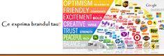 #ReBranding? Codul emotional al culorilor in #Branding: