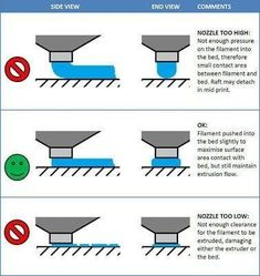 This is by far the most universally helpful diagram I've found on the internet for getting started. For Nozzle height: adjusting filament flow gap. : 3Dprinting