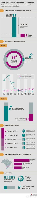 Por que é impossível zerar a fila de adoção no Brasil?