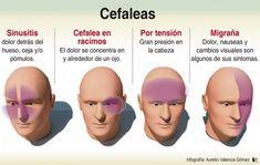 ¿Conoces las diferencias entre Cefalea Tensional y Migrañas?