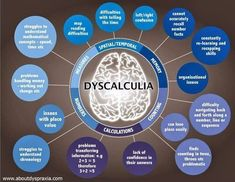 LEARNING DIABILITIES - Great posters to post around the room for students to understand and for teachers to reference. There are 4 graphics including dyslexia, dyscalculia, dyspraxia, and dysgraphia. Learning Support, Trouble, Learning Styles, School Psychology, Learning Disabilities, Special Needs, Disability, Special Education, Gifted Education