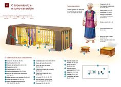 Diagram based on details given to Moses in the Bible book of Exodus. The high priest's apparel and the tabernacle used by Israel for worship in the wilderness. Book Of Exodus, Biblia Online, The Tabernacle, Biblical Art, High Priest, Sumo, Bible Teachings, Old Testament, Jehovah's Witnesses