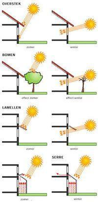 passieve-zonne-energie