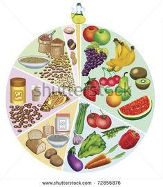 thema schijf 5 zoeken gezond eten voeding