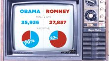 STUDY: In Presidential Campaign, Romney And Allies Running Far More Negative Ads Than Obama