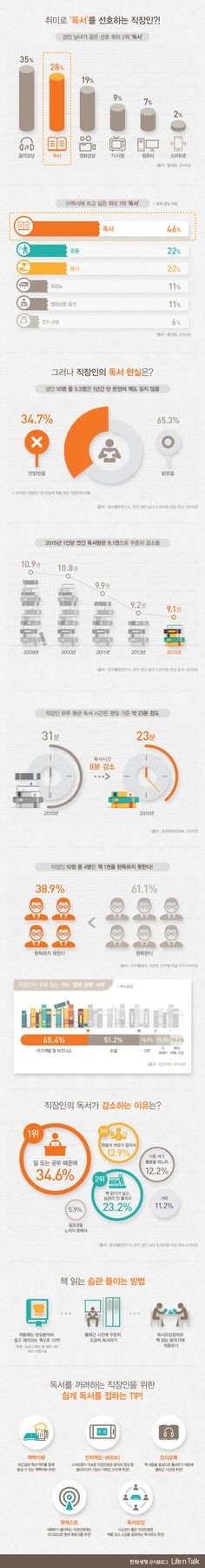 [Infographic] 직장인들의 독서에 관한 인포그래픽