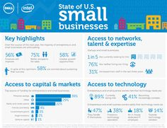 State of US Small Businesses Infographic shows how small business owners feel about the coming year, where they are getting access to capital, what their employment strategy is and how they are managing their technology needs. Business Sales, Business Marketing, Business Infographics, Email Marketing, Small Business Development Center, Reputation Management, Economic Development, Business Entrepreneur, Public Relations