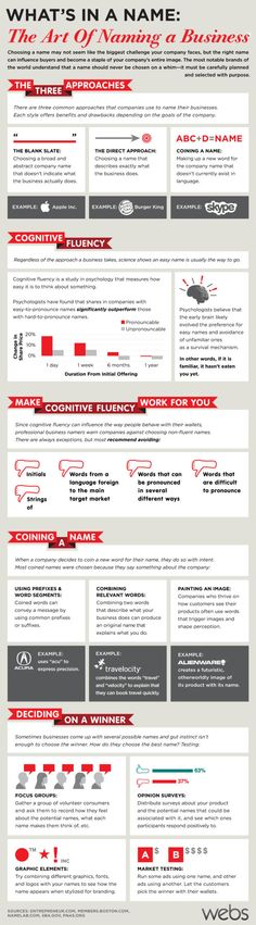 How To Name Your Business, The Art Behind It | Infographic - UltraLinx