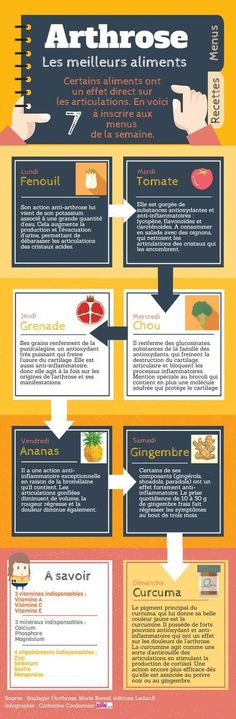 Infographie : les meilleurs aliments anti-arthrose Infographic: the best anti-osteoarthritis foods Nutrition Holistique, Holistic Nutrition, Nutrition Poster, Nutrition Quotes, Healthy Eating Recipes, Healthy Life, Lower Your Cholesterol, Homeopathy, Meals For One