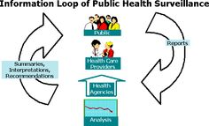 This image depicts the process of the Public Health Surveillance. They are in charge of documenting all the disease individuals are presently dealing with and have dealt with. Having a record of the disease that are present helps provide information that will be essential to monitor and observe how the disease behaves and transmits. From the gathered information received from locations (clinics, hospitals, facilities), it is possible to record and summarize the condition to a deeper extent.